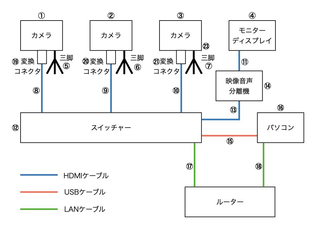 機材接続図.001